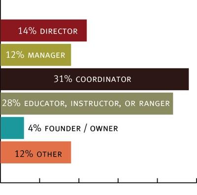 Job-Title-Alumni