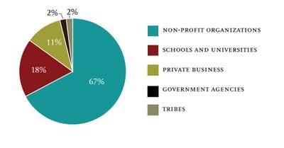 Grad Employment Sector Graph